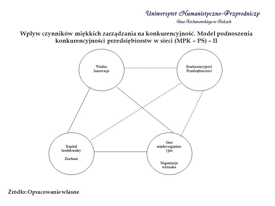 Wpływ czynników miękkich zarządzania na konkurencyjność. Model podnoszenia konkurencyjności przedsiębiorstw w sieci (MPK – PS) – II Źródło: Opracowani