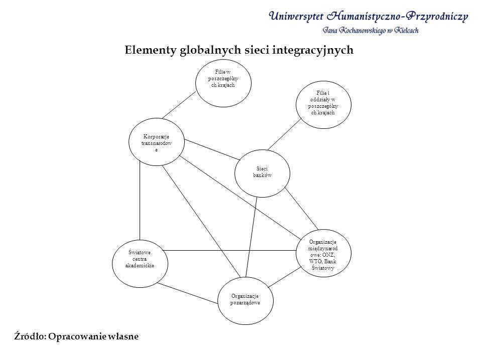 Elementy globalnych sieci integracyjnych Źródło: Opracowanie własne Filie i oddziały w poszczególny ch krajach Filie w poszczególny ch krajach Korpora
