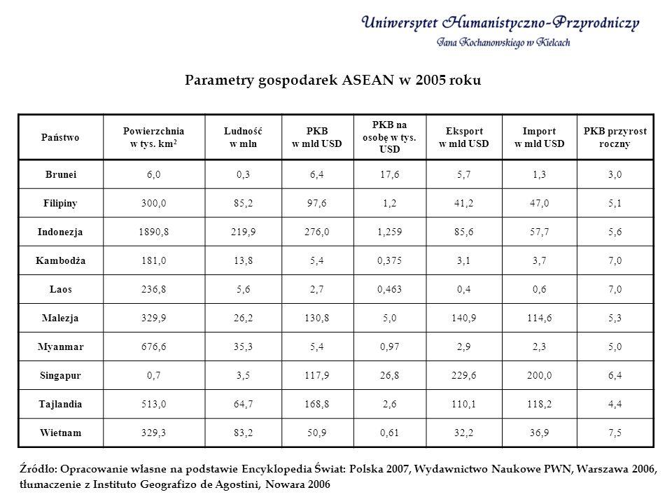Parametry gospodarek ASEAN w 2005 roku Źródło: Opracowanie własne na podstawie Encyklopedia Świat: Polska 2007, Wydawnictwo Naukowe PWN, Warszawa 2006