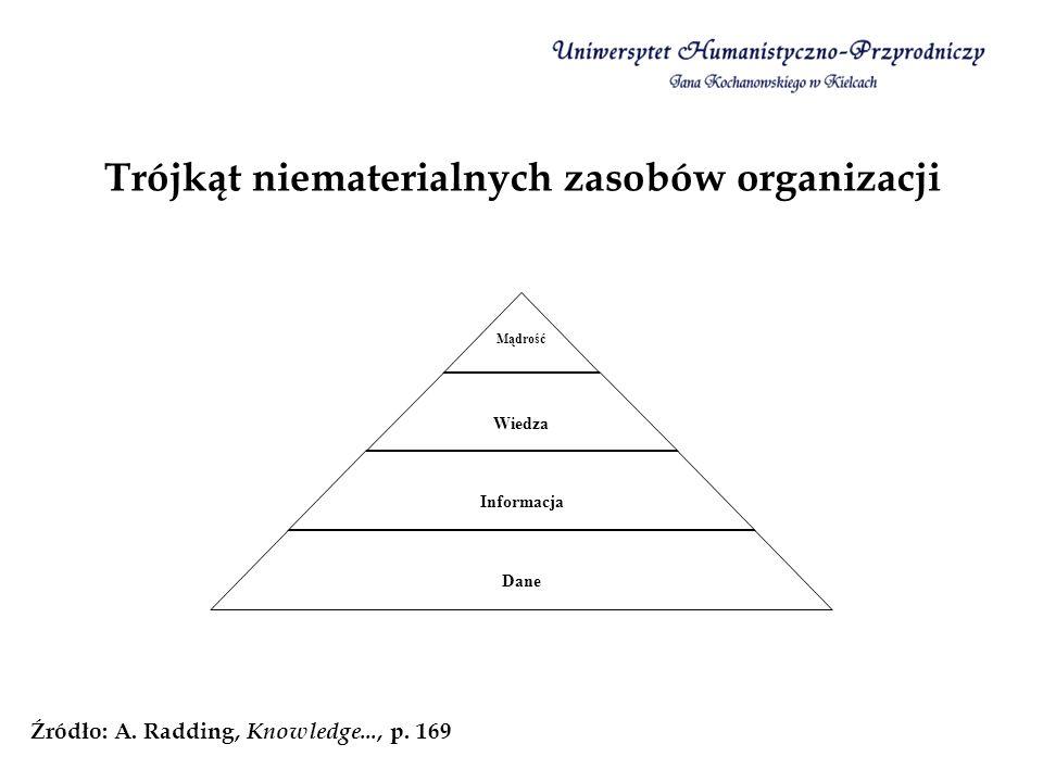 Trójkąt niematerialnych zasobów organizacji Mądrość Wiedza Informacja Dane Źródło: A. Radding, Knowledge..., p. 169