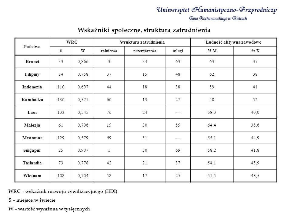 Wskaźniki społeczne, struktura zatrudnienia WRC – wskaźnik rozwoju cywilizacyjnego (HDI) S – miejsce w świecie W – wartość wyrażona w tysięcznych Pańs