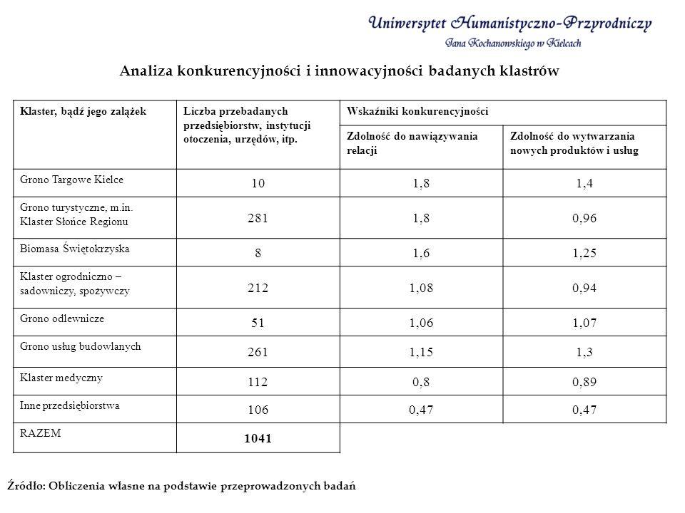 Analiza konkurencyjności i innowacyjności badanych klastrów Źródło: Obliczenia własne na podstawie przeprowadzonych badań Klaster, bądź jego zalążekLi