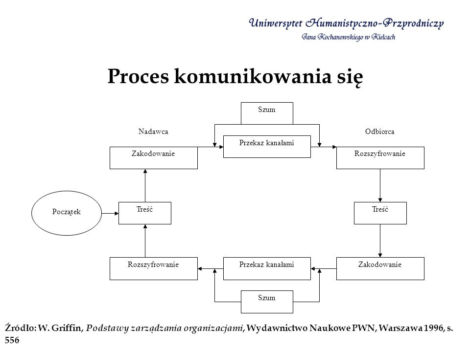 Proces komunikowania się Źródło: W. Griffin, Podstawy zarządzania organizacjami, Wydawnictwo Naukowe PWN, Warszawa 1996, s. 556 Szum Przekaz kanałami
