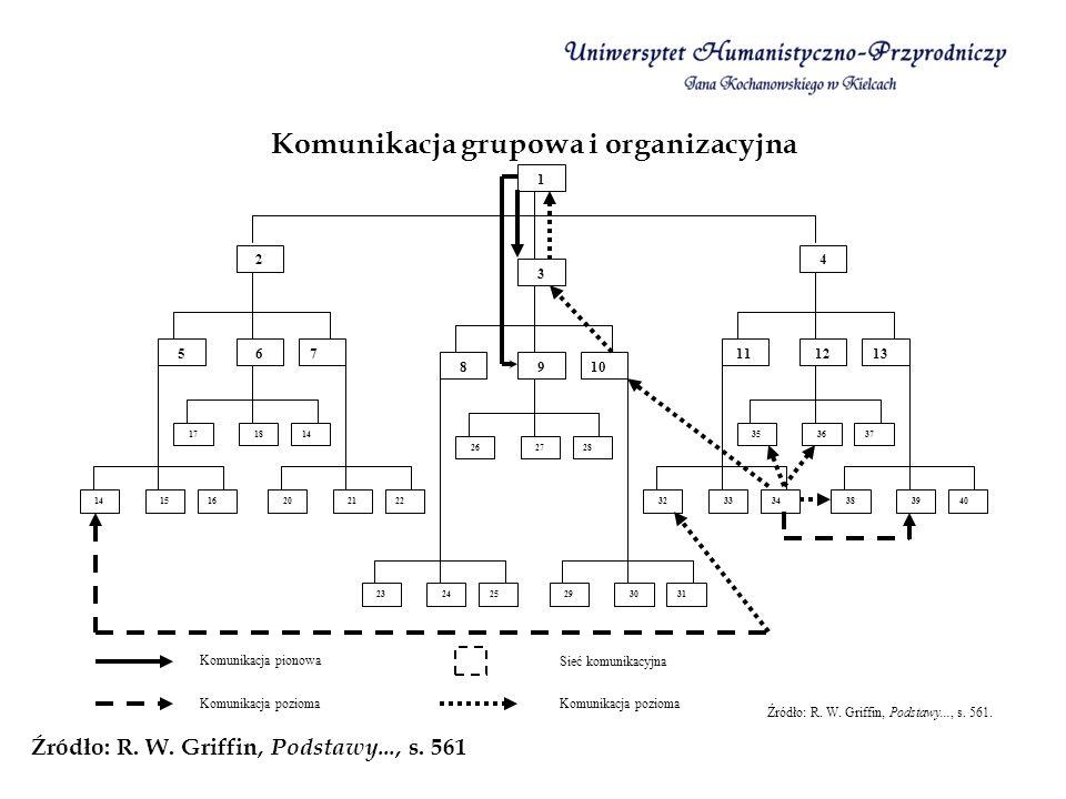 Komunikacja grupowa i organizacyjna Źródło: R. W. Griffin, Podstawy..., s. 561 1 7 2 65 141817 161514222120 10 3 98 282726 13 4 1211 373635 3433324039