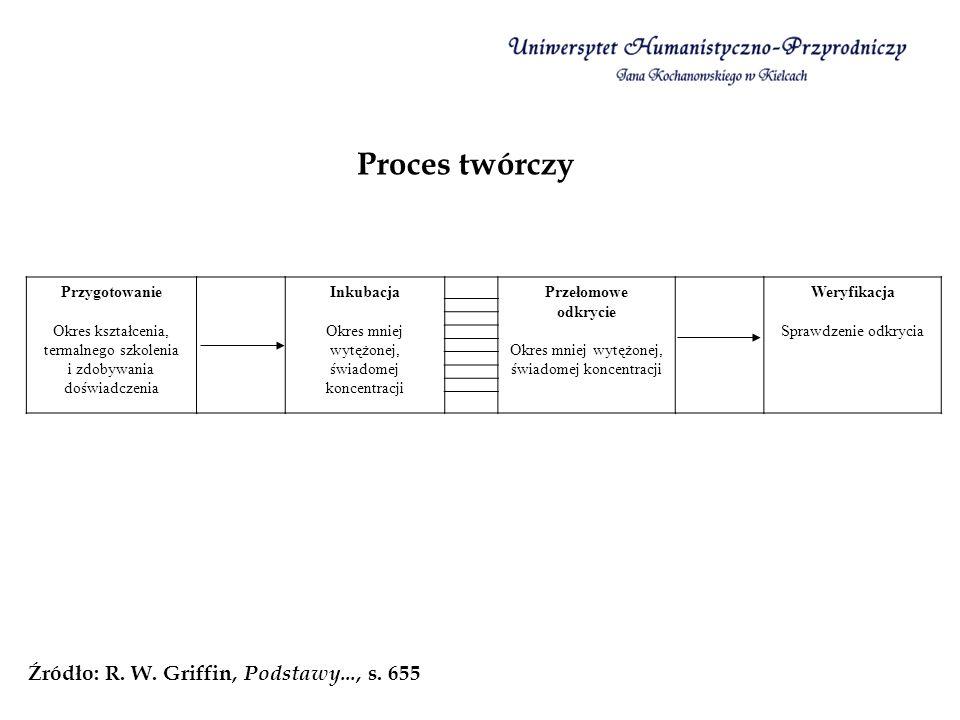 Proces twórczy Źródło: R. W. Griffin, Podstawy..., s. 655 Przygotowanie Okres kształcenia, termalnego szkolenia i zdobywania doświadczenia Inkubacja O