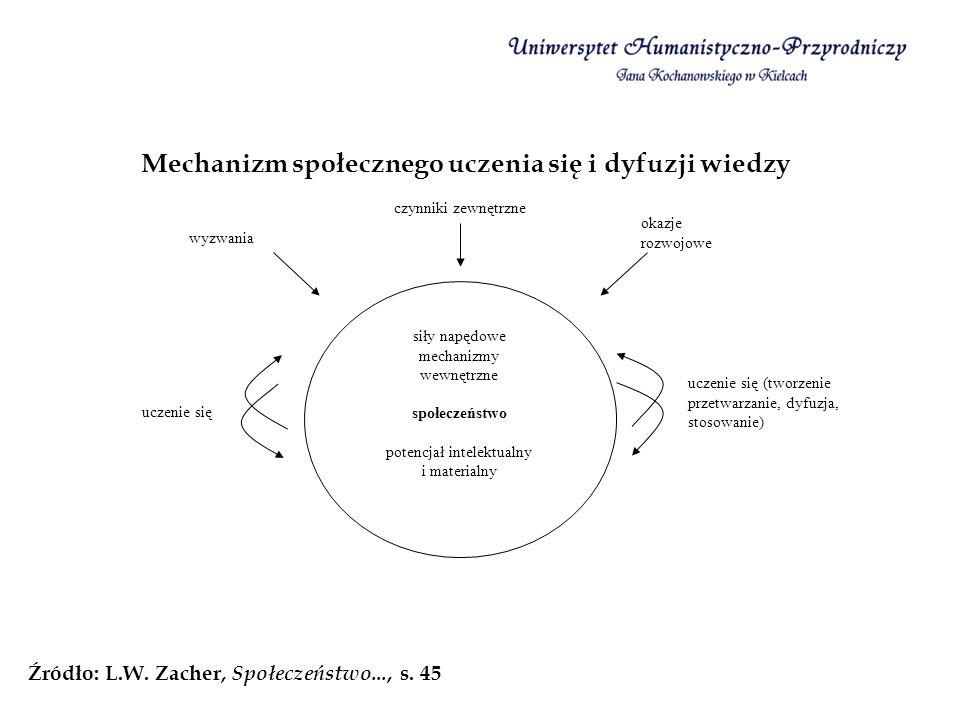 Mechanizm społecznego uczenia się i dyfuzji wiedzy Źródło: L.W. Zacher, Społeczeństwo..., s. 45 siły napędowe mechanizmy wewnętrzne społeczeństwo pote