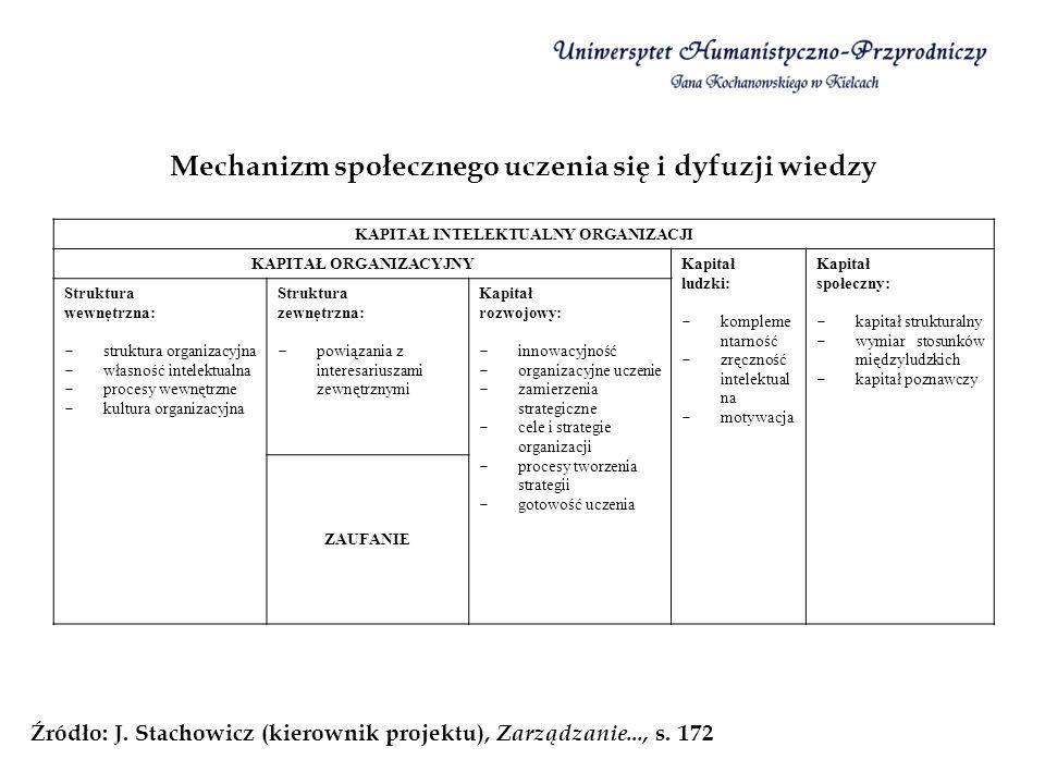 Mechanizm społecznego uczenia się i dyfuzji wiedzy Źródło: J. Stachowicz (kierownik projektu), Zarządzanie..., s. 172 KAPITAŁ INTELEKTUALNY ORGANIZACJ