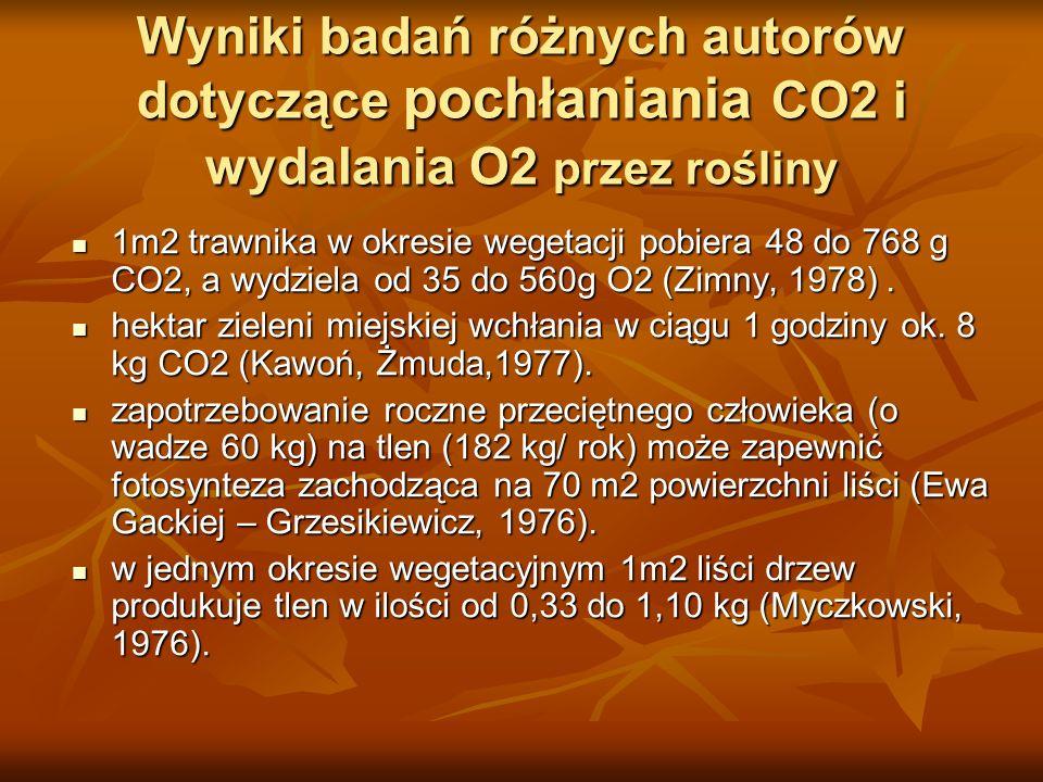 Zmniejszanie zanieczyszczeń gazowych w powietrzu Pas zieleni miejskiej o szerokości 500m 3-krotnie zmniejsza stężenie dwutlenku siarki i siarkowodoru i 75% tlenków azotu (Kawoń i Żmuda, 1977).
