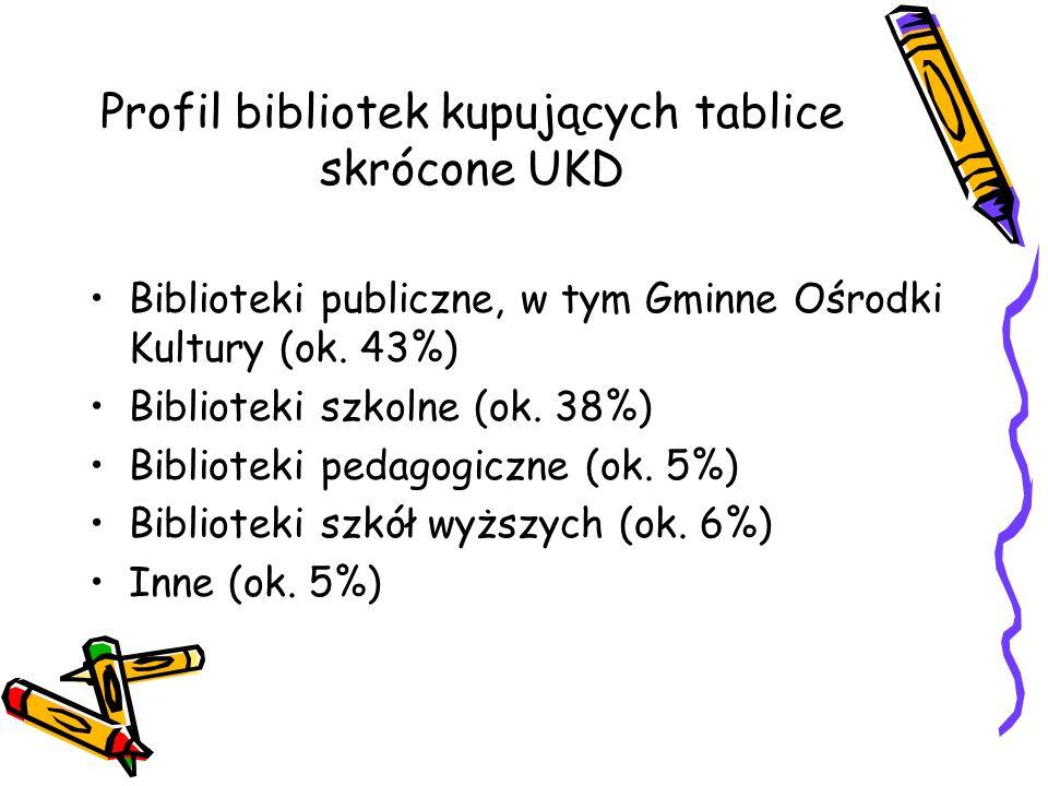 Profil bibliotek kupujących tablice skrócone UKD Biblioteki publiczne, w tym Gminne Ośrodki Kultury (ok. 43%) Biblioteki szkolne (ok. 38%) Biblioteki