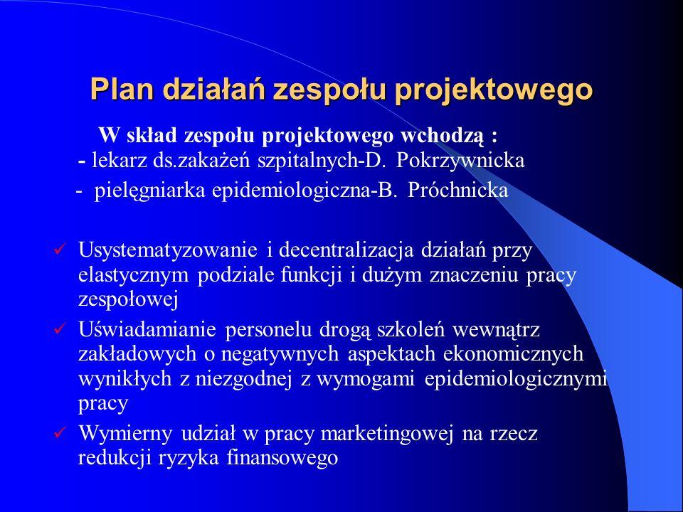 Plan działań zespołu projektowego W skład zespołu projektowego wchodzą : - lekarz ds.zakażeń szpitalnych-D. Pokrzywnicka - pielęgniarka epidemiologicz