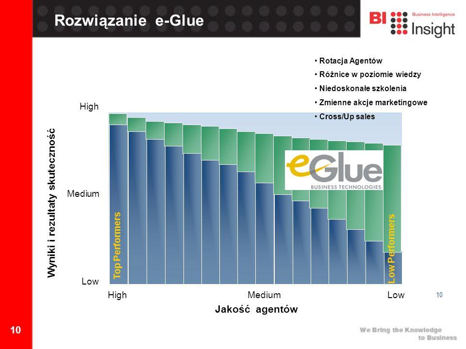 10 High MediumLow Jakość agentów Wyniki i rezultaty skuteczność High Medium Low Rozwiązanie e-Glue Top Performers Rotacja Agentów Różnice w poziomie wiedzy Niedoskonałe szkolenia Zmienne akcje marketingowe Cross/Up sales Low Performers
