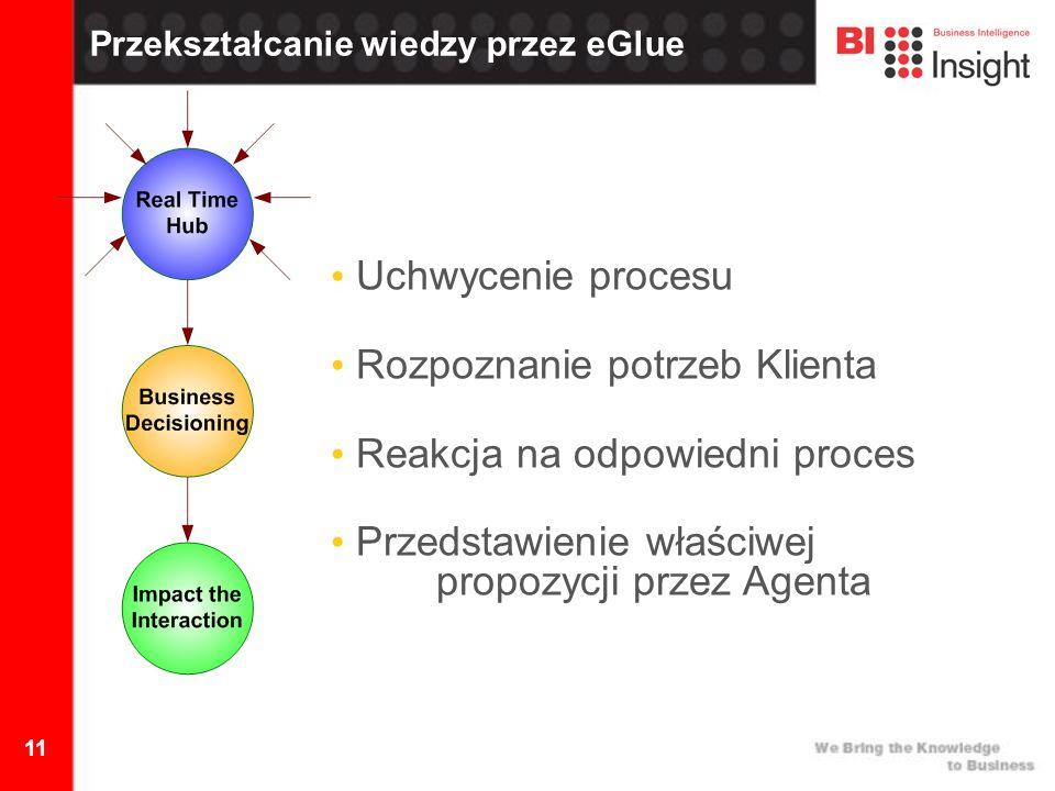 11 Przekształcanie wiedzy przez eGlue Uchwycenie procesu Rozpoznanie potrzeb Klienta Reakcja na odpowiedni proces Przedstawienie właściwej propozycji przez Agenta