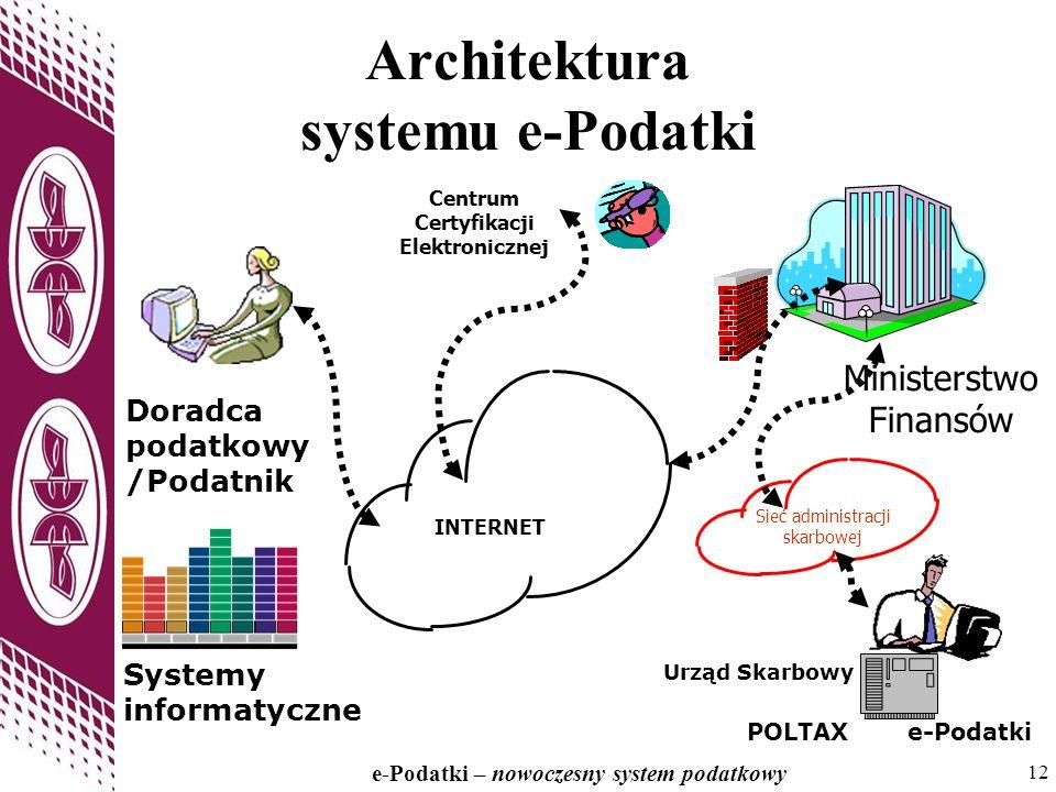 12 e-Podatki – nowoczesny system podatkowy 12 Architektura systemu e-Podatki Sieć administracji skarbowej INTERNET Ministerstwo Finansów Centrum Certy