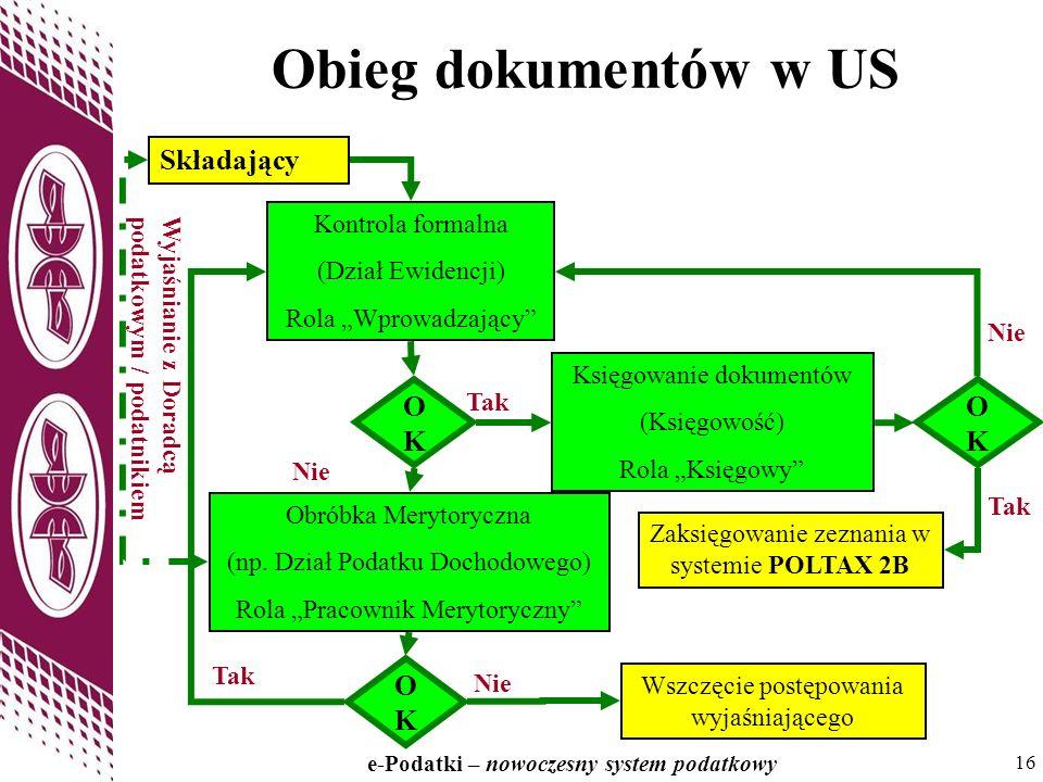 16 e-Podatki – nowoczesny system podatkowy 16 Obieg dokumentów w US Składający Kontrola formalna (Dział Ewidencji) Rola Wprowadzający OKOK Księgowanie dokumentów (Księgowość) Rola Księgowy OKOK Zaksięgowanie zeznania w systemie POLTAX 2B Obróbka Merytoryczna (np.