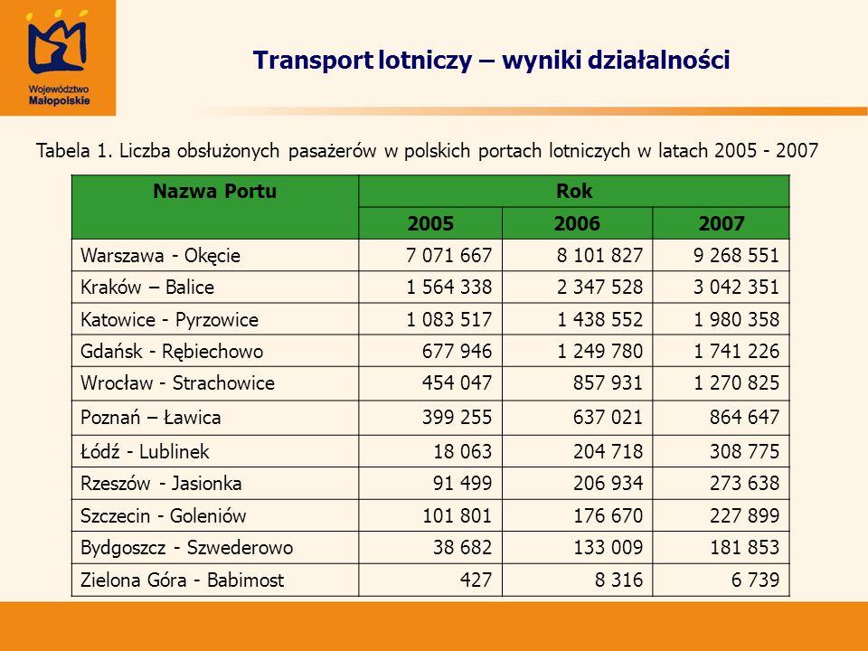 Transport lotniczy – wyniki działalności Tabela 1. Liczba obsłużonych pasażerów w polskich portach lotniczych w latach 2005 - 2007 Nazwa PortuRok 2005