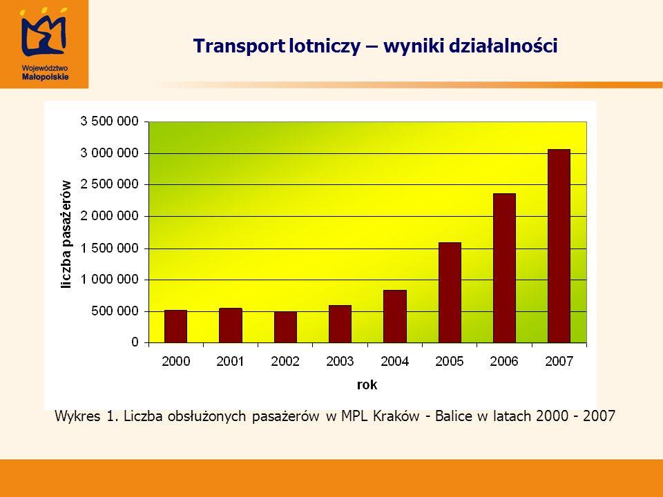 Transport lotniczy – wyniki działalności Wykres 1. Liczba obsłużonych pasażerów w MPL Kraków - Balice w latach 2000 - 2007