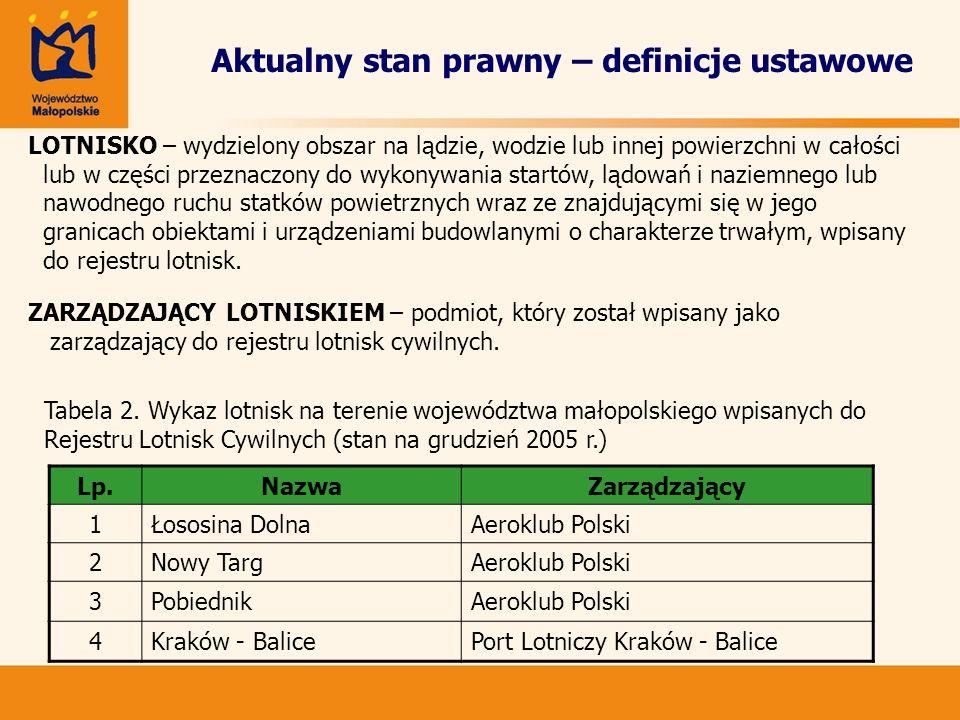 Aktualny stan prawny – definicje ustawowe LOTNISKO – wydzielony obszar na lądzie, wodzie lub innej powierzchni w całości lub w części przeznaczony do