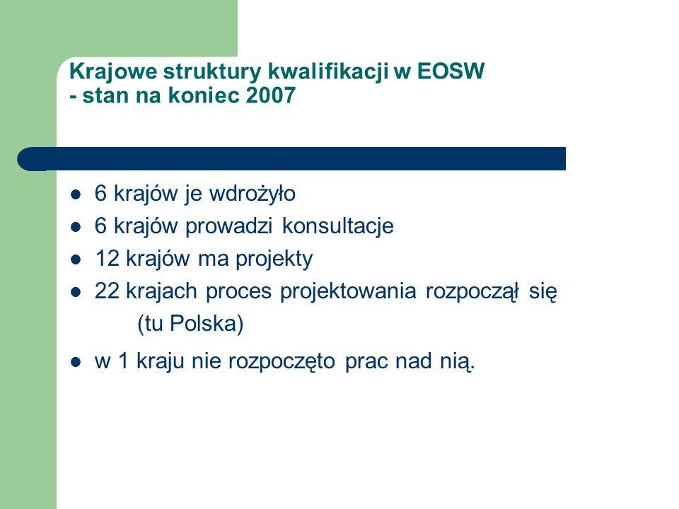Krajowe struktury kwalifikacji w EOSW - stan na koniec 2007 6 krajów je wdrożyło 6 krajów prowadzi konsultacje 12 krajów ma projekty 22 krajach proces projektowania rozpoczął się (tu Polska) w 1 kraju nie rozpoczęto prac nad nią.