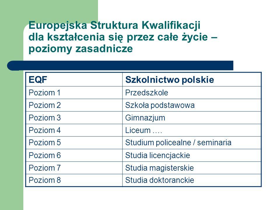 Europejska Struktura Kwalifikacji dla kształcenia się przez całe życie – poziomy zasadnicze EQFSzkolnictwo polskie Poziom 1Przedszkole Poziom 2Szkoła podstawowa Poziom 3Gimnazjum Poziom 4Liceum ….