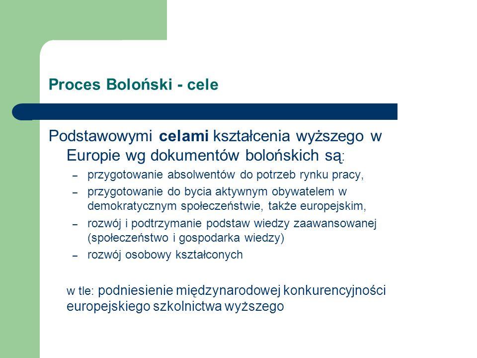 Proces Boloński - cele Podstawowymi celami kształcenia wyższego w Europie wg dokumentów bolońskich są : – przygotowanie absolwentów do potrzeb rynku pracy, – przygotowanie do bycia aktywnym obywatelem w demokratycznym społeczeństwie, także europejskim, – rozwój i podtrzymanie podstaw wiedzy zaawansowanej (społeczeństwo i gospodarka wiedzy) – rozwój osobowy kształconych w tle: podniesienie międzynarodowej konkurencyjności europejskiego szkolnictwa wyższego