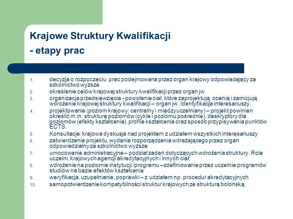 Krajowe Struktury Kwalifikacji - etapy prac 1.