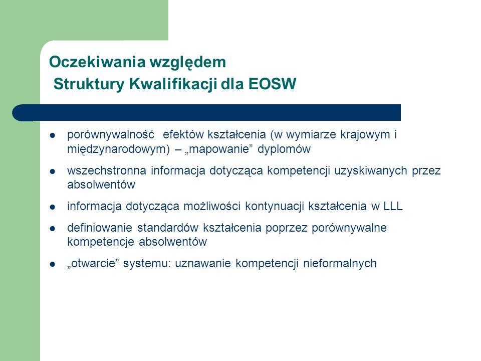 Oczekiwania względem Struktury Kwalifikacji dla EOSW porównywalność efektów kształcenia (w wymiarze krajowym i międzynarodowym) – mapowanie dyplomów wszechstronna informacja dotycząca kompetencji uzyskiwanych przez absolwentów informacja dotycząca możliwości kontynuacji kształcenia w LLL definiowanie standardów kształcenia poprzez porównywalne kompetencje absolwentów otwarcie systemu: uznawanie kompetencji nieformalnych