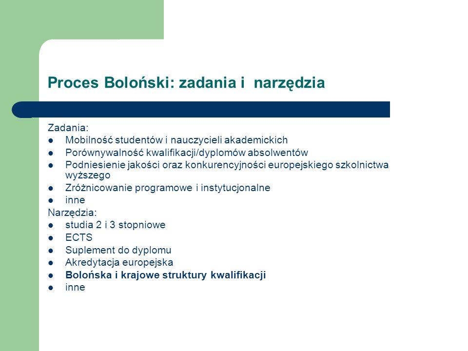 Proces Boloński: zadania i narzędzia Zadania: Mobilność studentów i nauczycieli akademickich Porównywalność kwalifikacji/dyplomów absolwentów Podniesienie jakości oraz konkurencyjności europejskiego szkolnictwa wyższego Zróżnicowanie programowe i instytucjonalne inne Narzędzia: studia 2 i 3 stopniowe ECTS Suplement do dyplomu Akredytacja europejska Bolońska i krajowe struktury kwalifikacji inne