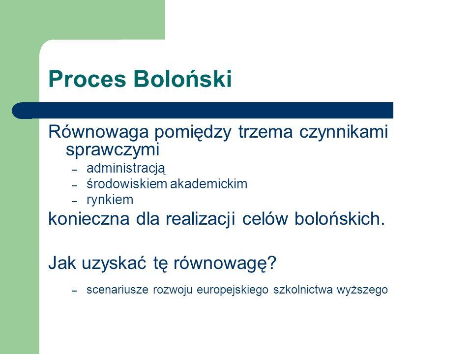 Proces Boloński Równowaga pomiędzy trzema czynnikami sprawczymi – administracją – środowiskiem akademickim – rynkiem konieczna dla realizacji celów bolońskich.