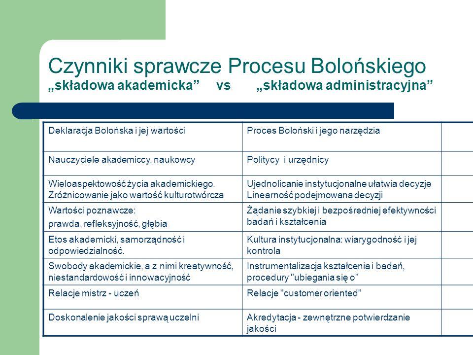 Czynniki sprawcze Procesu Bolońskiego składowa akademicka vs składowa administracyjna Deklaracja Bolońska i jej wartościProces Boloński i jego narzędzia Nauczyciele akademiccy, naukowcyPolitycy i urzędnicy Wieloaspektowość życia akademickiego.