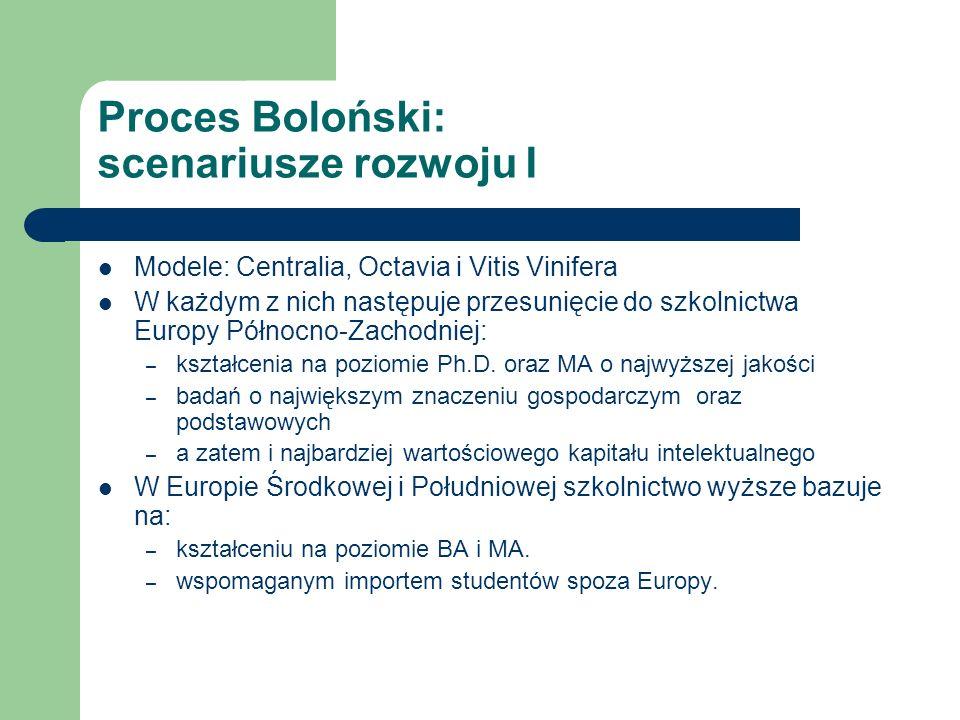Proces Boloński: scenariusze rozwoju I Modele: Centralia, Octavia i Vitis Vinifera W każdym z nich następuje przesunięcie do szkolnictwa Europy Północno-Zachodniej: – kształcenia na poziomie Ph.D.