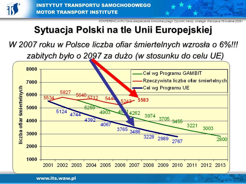 Sytuacja Polski na tle Unii Europejskiej W 2007 roku w Polsce liczba ofiar śmiertelnych wzrosła o 6%!!! zabitych było o 2097 za dużo (w stosunku do ce