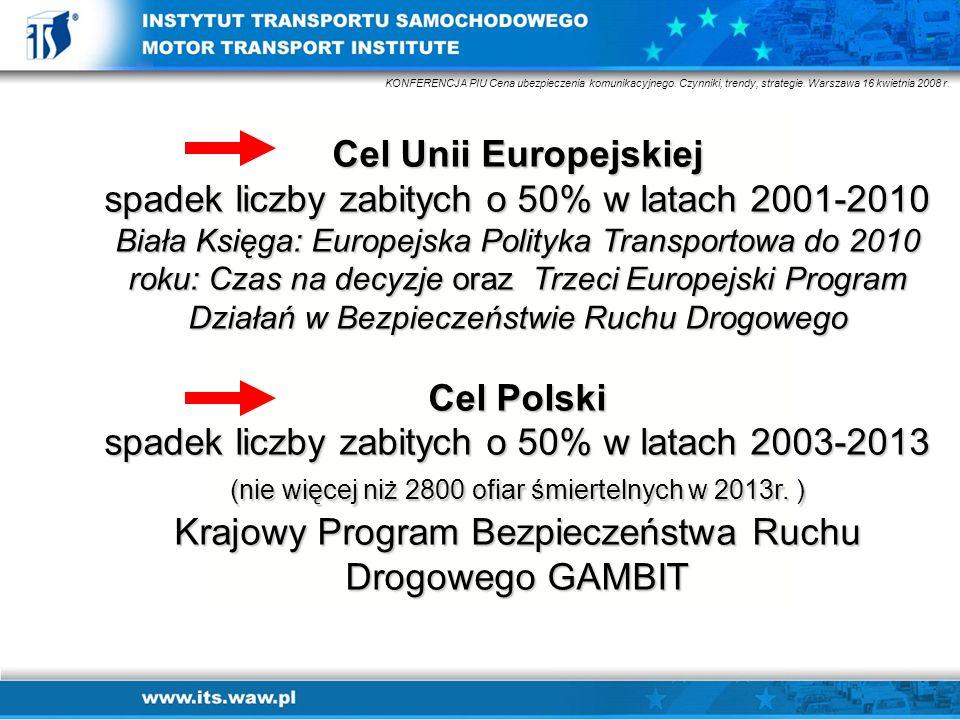 Media i Bezpieczeństwo Ruchu Drogowego – misja czy komercja? Warszawa 25 października 2007 r. Cel Unii Europejskiej spadek liczby zabitych o 50% w lat