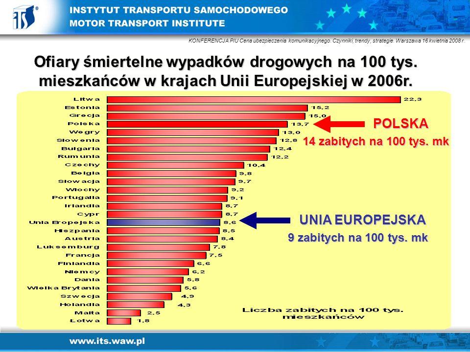 Ofiary śmiertelne wypadków drogowych na 100 tys. mieszkańców w krajach Unii Europejskiej w 2006r. POLSKA UNIA EUROPEJSKA 14 zabitych na 100 tys. mk 9