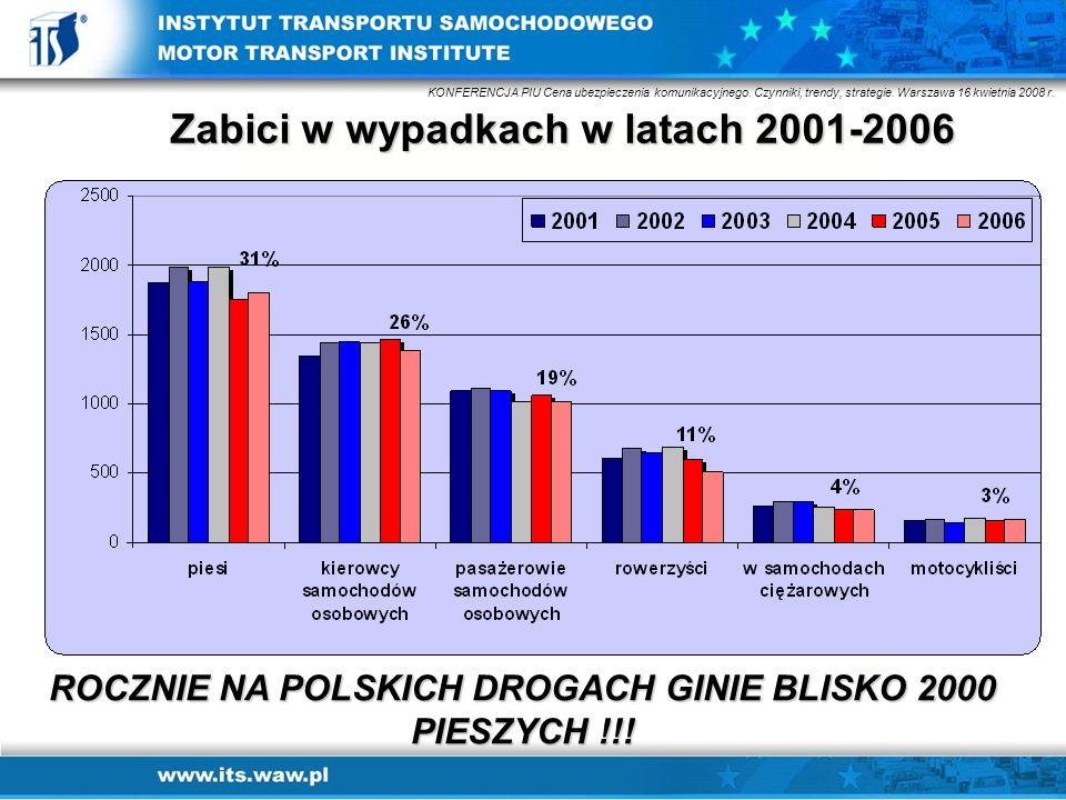 Zabici w wypadkach w latach 2001-2006 ROCZNIE NA POLSKICH DROGACH GINIE BLISKO 2000 PIESZYCH !!! KONFERENCJA PIU Cena ubezpieczenia komunikacyjnego. C