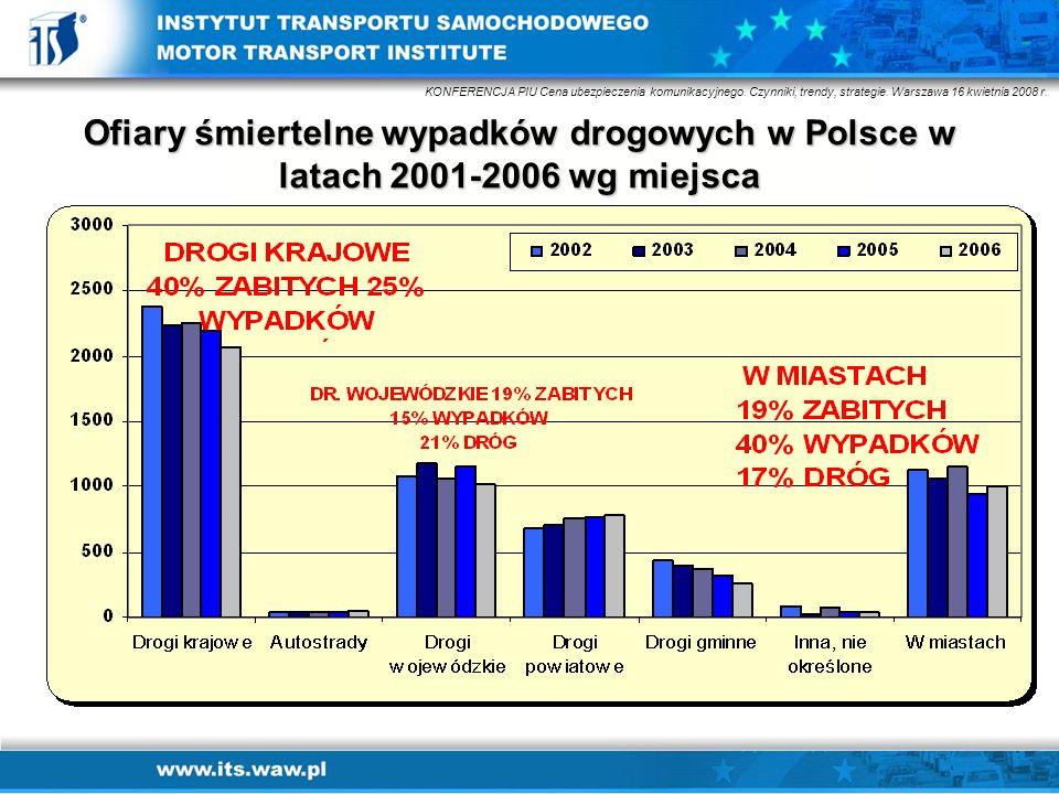 Ofiary śmiertelne wypadków drogowych w Polsce w latach 2001-2006 wg miejsca KONFERENCJA PIU Cena ubezpieczenia komunikacyjnego. Czynniki, trendy, stra