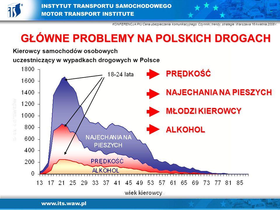 GŁÓWNE PROBLEMY NA POLSKICH DROGACH Kierowcy samochodów osobowych uczestniczący w wypadkach drogowych w Polsce KONFERENCJA PIU Cena ubezpieczenia komu