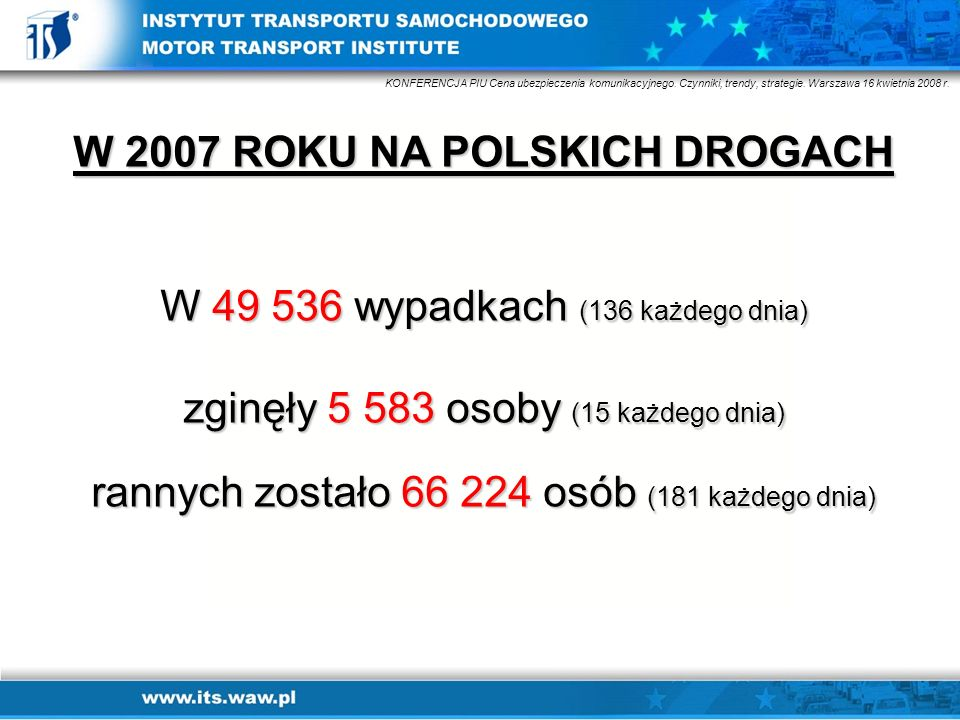 W 2007 ROKU NA POLSKICH DROGACH W 49 536 wypadkach (136 każdego dnia) zginęły 5 583 osoby (15 każdego dnia) rannych zostało 66 224 osób (181 każdego d