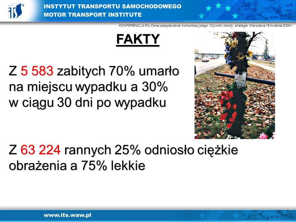 FAKTY Z 5 583 zabitych 70% umarło na miejscu wypadku a 30% w ciągu 30 dni po wypadku Z 63 224 rannych 25% odniosło ciężkie obrażenia a 75% lekkie KONF