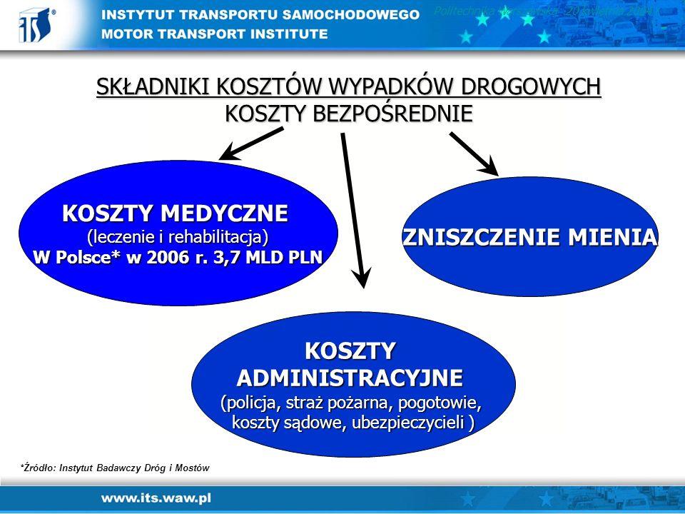 SKŁADNIKI KOSZTÓW WYPADKÓW DROGOWYCH KOSZTY BEZPOŚREDNIE KOSZTY MEDYCZNE (leczenie i rehabilitacja) W Polsce* w 2006 r. 3,7 MLD PLN ZNISZCZENIE MIENIA