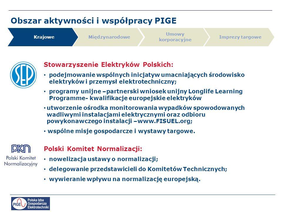Krajowe Umowy korporacyjne MiędzynarodoweImprezy targowe Stowarzyszenie Elektryków Polskich: podejmowanie wspólnych inicjatyw umacniających środowisko elektryków i przemysł elektrotechniczny; programy unijne –partnerski wniosek unijny Longlife Learning Programme- kwalifikacje europejskie elektryków utworzenie ośrodka monitorowania wypadków spowodowanych wadliwymi instalacjami elektrycznymi oraz odbioru powykonawczego instalacji –www.FISUEL.org; wspólne misje gospodarcze i wystawy targowe.