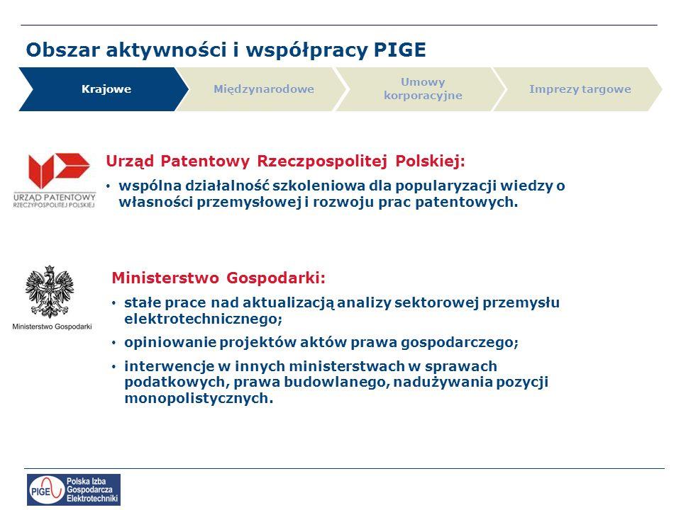 Obszar aktywności i współpracy PIGE Krajowe Umowy korporacyjne MiędzynarodoweImprezy targowe Urząd Patentowy Rzeczpospolitej Polskiej: wspólna działalność szkoleniowa dla popularyzacji wiedzy o własności przemysłowej i rozwoju prac patentowych.