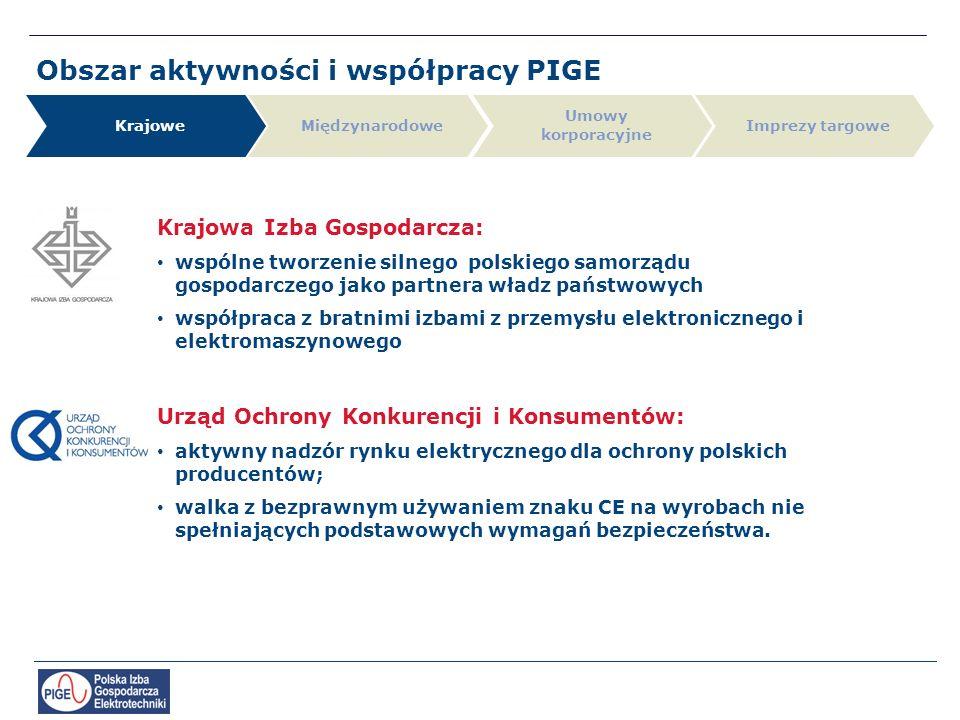 Obszar aktywności i współpracy PIGE Krajowe Umowy korporacyjne MiędzynarodoweImprezy targowe Urząd Ochrony Konkurencji i Konsumentów: aktywny nadzór rynku elektrycznego dla ochrony polskich producentów; walka z bezprawnym używaniem znaku CE na wyrobach nie spełniających podstawowych wymagań bezpieczeństwa.