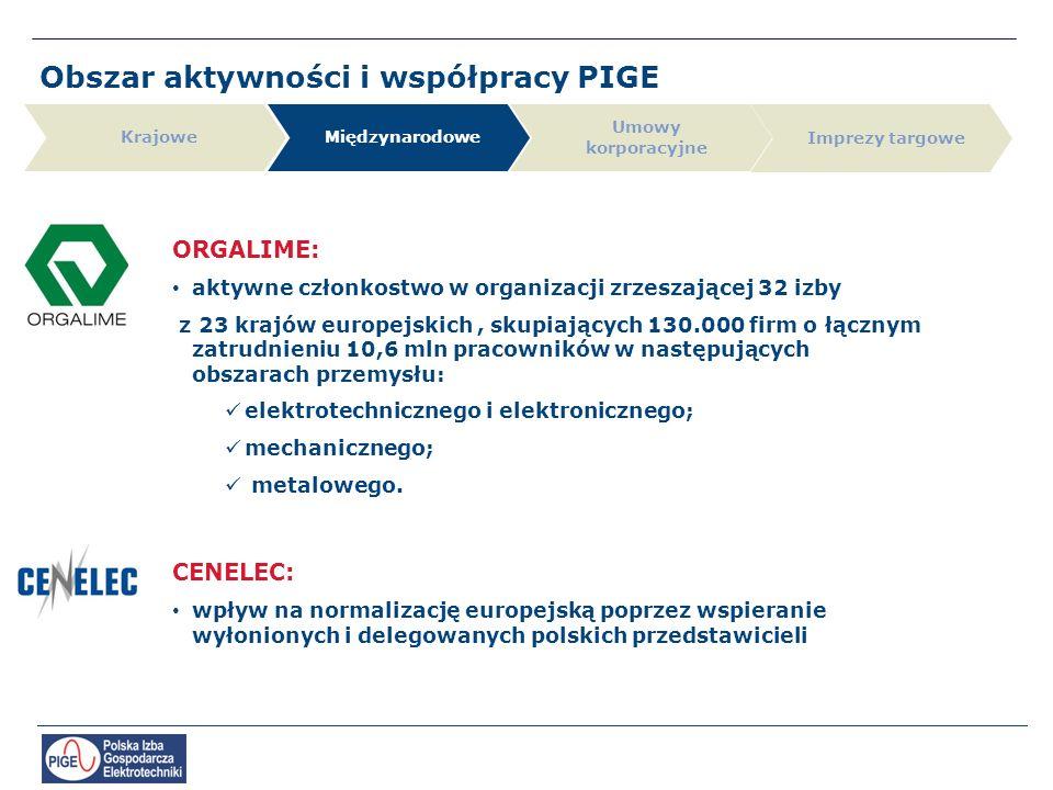 Obszar aktywności i współpracy PIGE Krajowe Umowy korporacyjne Międzynarodowe Imprezy targowe ORGALIME: aktywne członkostwo w organizacji zrzeszającej 32 izby z 23 krajów europejskich, skupiających 130.000 firm o łącznym zatrudnieniu 10,6 mln pracowników w następujących obszarach przemysłu: elektrotechnicznego i elektronicznego; mechanicznego; metalowego.