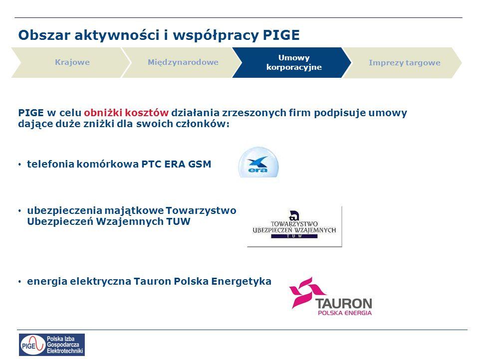 Obszar aktywności i współpracy PIGE Krajowe Umowy korporacyjne Międzynarodowe Imprezy targowe PIGE w celu obniżki kosztów działania zrzeszonych firm podpisuje umowy dające duże zniżki dla swoich członków: telefonia komórkowa PTC ERA GSM ubezpieczenia majątkowe Towarzystwo Ubezpieczeń Wzajemnych TUW energia elektryczna Tauron Polska Energetyka
