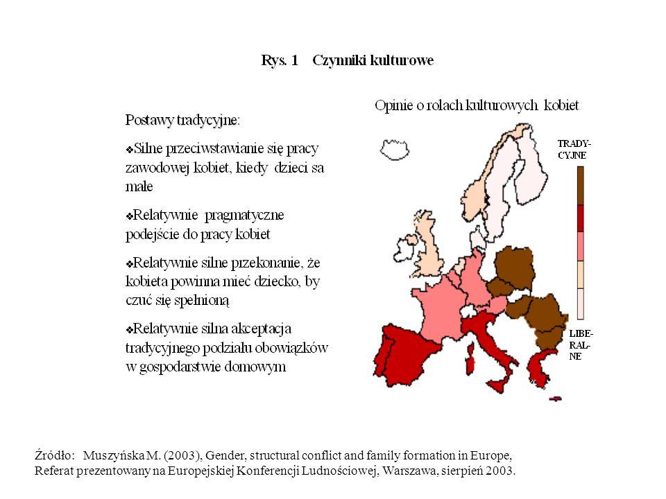 Źródło: Muszyńska M. (2003), Gender, structural conflict and family formation in Europe, Referat prezentowany na Europejskiej Konferencji Ludnościowej