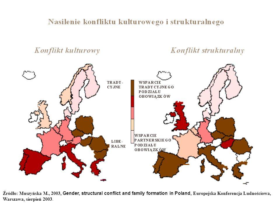 Źródło: Muszyńska M., 2003, Gender, structural conflict and family formation in Poland, Europejska Konferencja Ludnościowa, Warszawa, sierpień 2003.