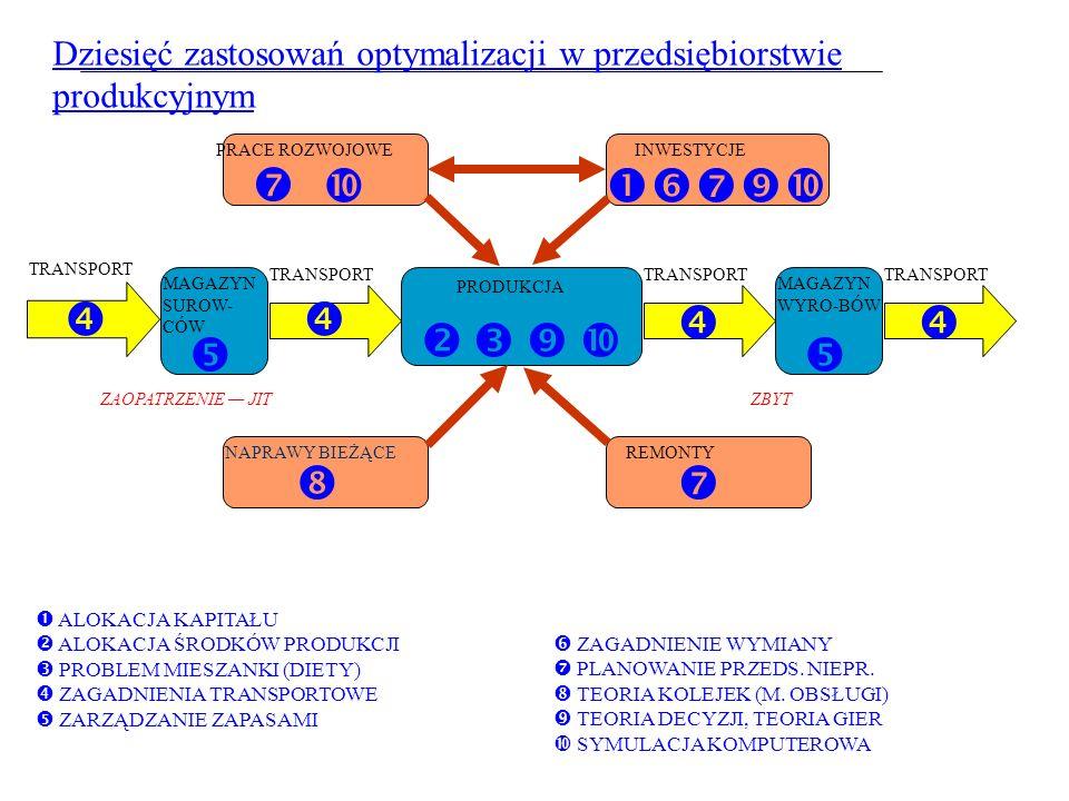 Uwaga! W przypadku modeli programowania liniowego z uzupełnionymi warunkami brzegowymi rozwiązanie wyznacza się dwu etapowo. W pierwszym etapie rozwią