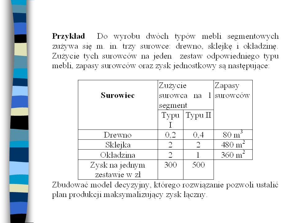 Budowa modelu n Zmienne decyzyjne - ilości (liczba) produkowanych wyrobów z każdego rodzaju asortymentu (j = 1, 2,..., n) n Warunki brzegowe n Warunki