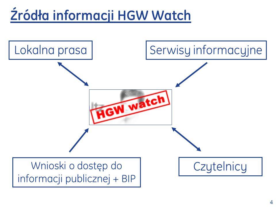5 Archiwum – przykłady praktyczne Odnośnik do Programu wyborczego PO dla Warszawy na lata 2006-2010.