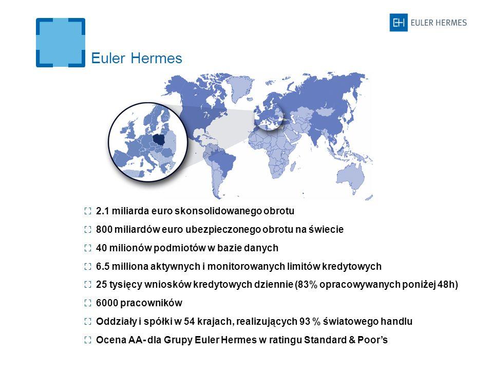 Euler Hermes 2.1 miliarda euro skonsolidowanego obrotu 800 miliardów euro ubezpieczonego obrotu na świecie 40 milionów podmiotów w bazie danych 6.5 milliona aktywnych i monitorowanych limitów kredytowych 25 tysięcy wniosków kredytowych dziennie (83% opracowywanych poniżej 48h) 6000 pracowników Oddziały i spółki w 54 krajach, realizujących 93 % światowego handlu Ocena AA- dla Grupy Euler Hermes w ratingu Standard & Poors